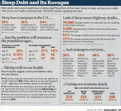 business weekly CTS-and-sleep-deprivation